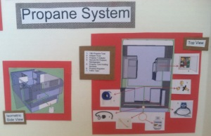The propane system