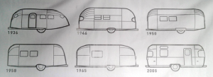 Evolution of the airstream (source: http://www.hofarc.com/airstream-information/)