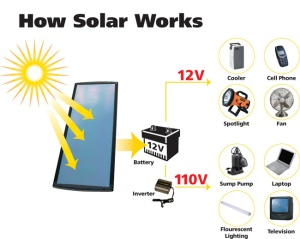 How solar panels work on trailers (source: http://rvsolarpanels.wordpress.com/page/2/)