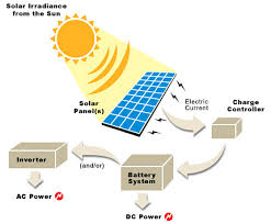 Picture 3: solar power system