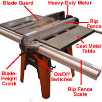 carpentry power tools list