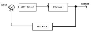 Closed-loop control system. (engineersgarage.com)