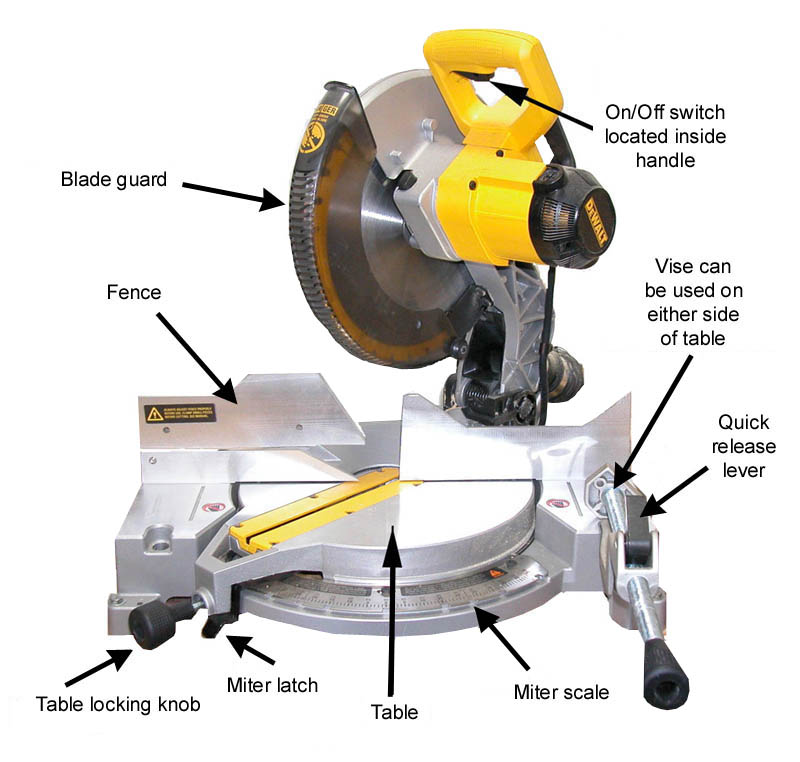Miter Saw Diagram | Wiring Diagram Liries on chop saw diagram, jointer diagram, scissors diagram, panel saw diagram, tenon saw diagram, circular saw diagram, table saw diagram, chainsaw diagram, lawn mower diagram, screw diagram, plane diagram, mill process flow diagram, scroll saw diagram, band saw diagram, planer diagram, drill press diagram, pencil diagram, sawmill diagram, reciprocating saw diagram, square diagram,