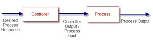 Open-loop control system. (pidtuning.net)