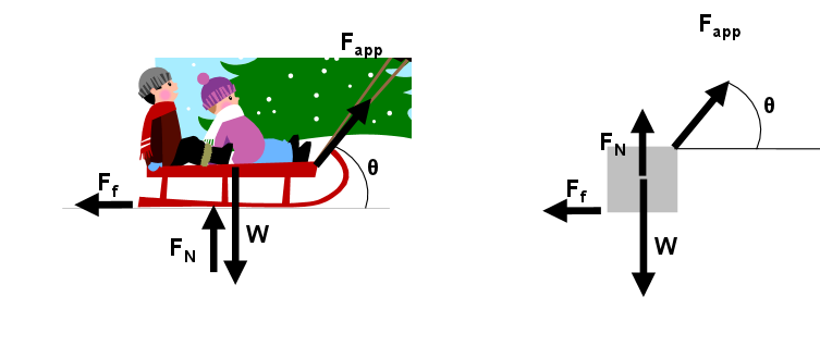 Back to physics and more this is a free body diagram of a sled with all the forces ccuart Images