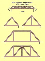 Examples of triangular trusses.